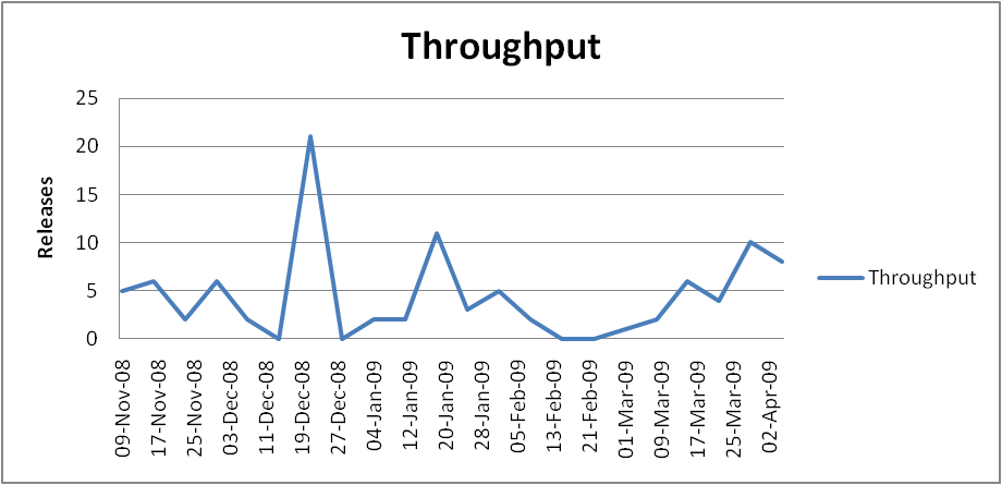 throughput-apr-09