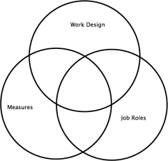 systems thinking work design measures roles