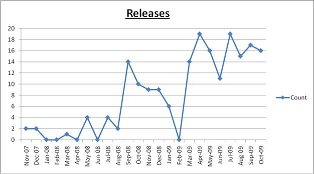 Releases Oct 09