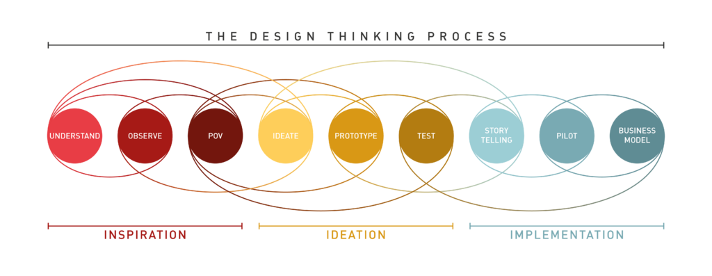 Human Centered Design And Engineering Wiki